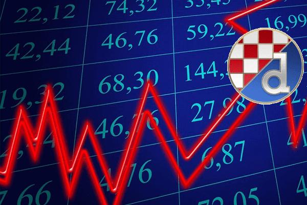 Financijski izvještaj GNK Dinamo Zagreb: (Ne)očekivani  preporod