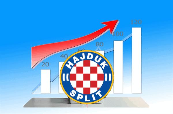 Financije Hajduka: Brzinom puža u pozitivnom smjeru