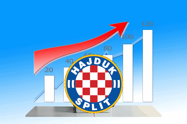 Analiza financijskog izvještaja Hajduka – rekordna zarada i rekordno trošenje