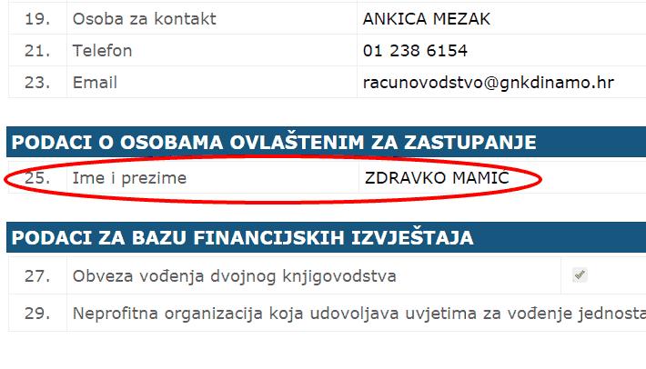 Ministarstvo financija i dalje ne zna je li Mamić u Dinamu