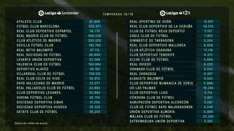 La Liga objavila financijske limite za klubove prve i druge lige