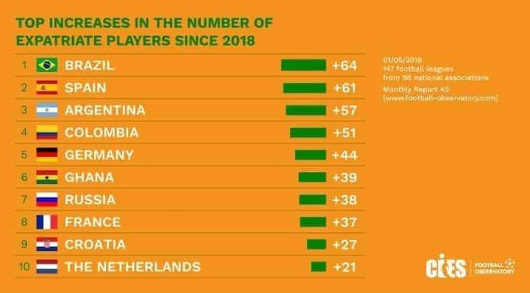 Hrvatska deveta na svijetu po broju igrača u stranim ligama